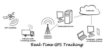 Fleet2Track: Tracking di veicoli e persone